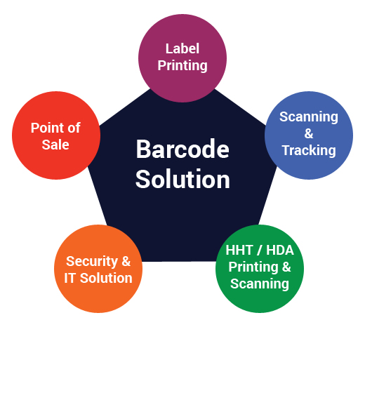 Barcode Solution by Application