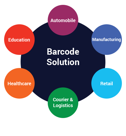 Barcode Solution by Industry