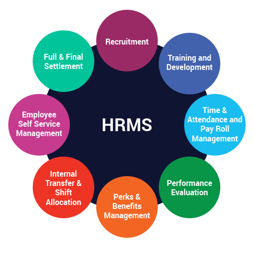 hrms application