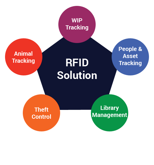 RFID Solution by Application