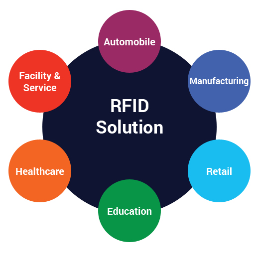 RFID Solution by Industry